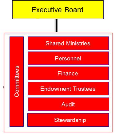 Exec Board Plus Stewardship 3